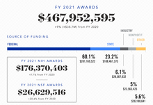 FY21 research awards totaled $467,952,595