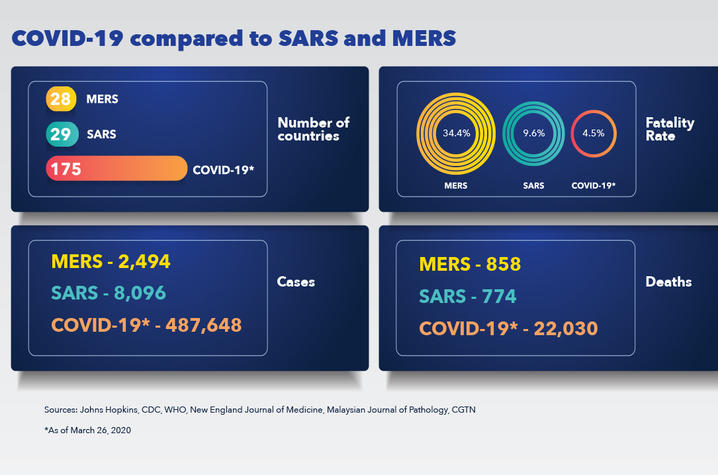 Dutch says COVID-19 is in the coronavirus family, but it almost looks intermediate between common cold viruses and SARS or MERS. The mortality rates are lower than SARS or MERS, but the transmission rates are much higher.