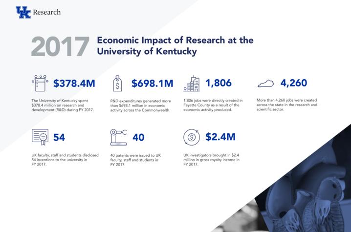 economic impact graphic