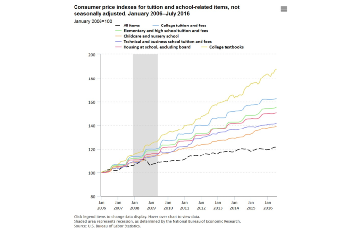 photo of graph of CPI for tuition and school items 2006-2016