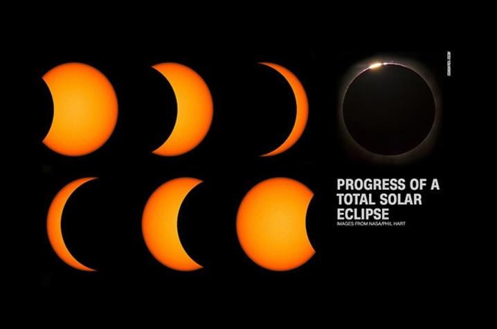 NASA graphic of total solar eclipse process