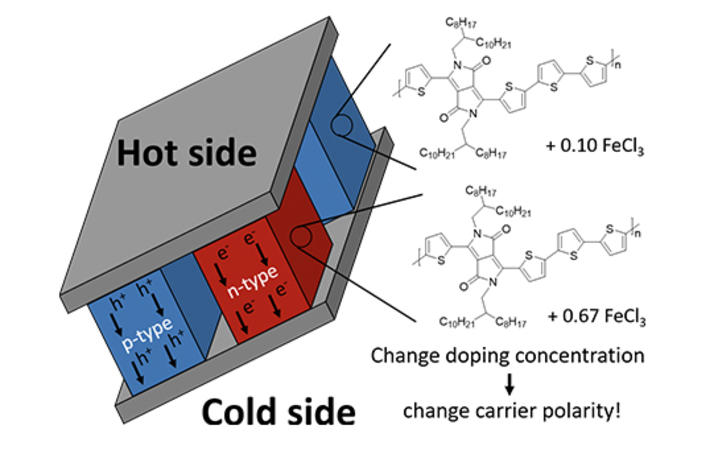 photo of chemistry graphic on conductive polymer