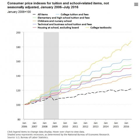 graph on college textbooks price increase from 2006 to 2016