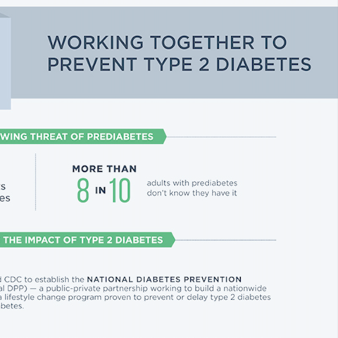 National Diabetes Prevention Program infographic in blue, green and grey