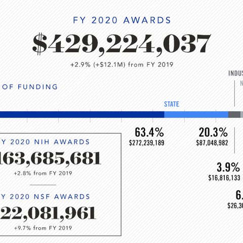 FY20 awards total: $429,224,037