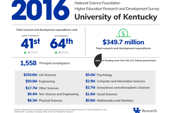 infographic showing research funding