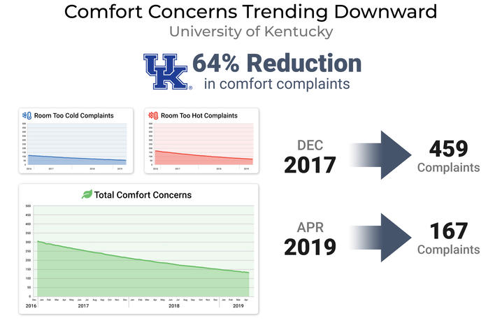 Comfort concerns on campus are down 64% since the start of the program.