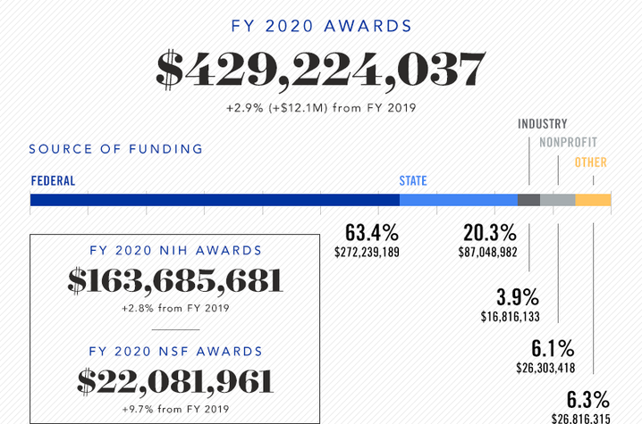 FY20 awards total: $429,224,037