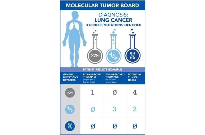 Molecular Tumor Board infographic